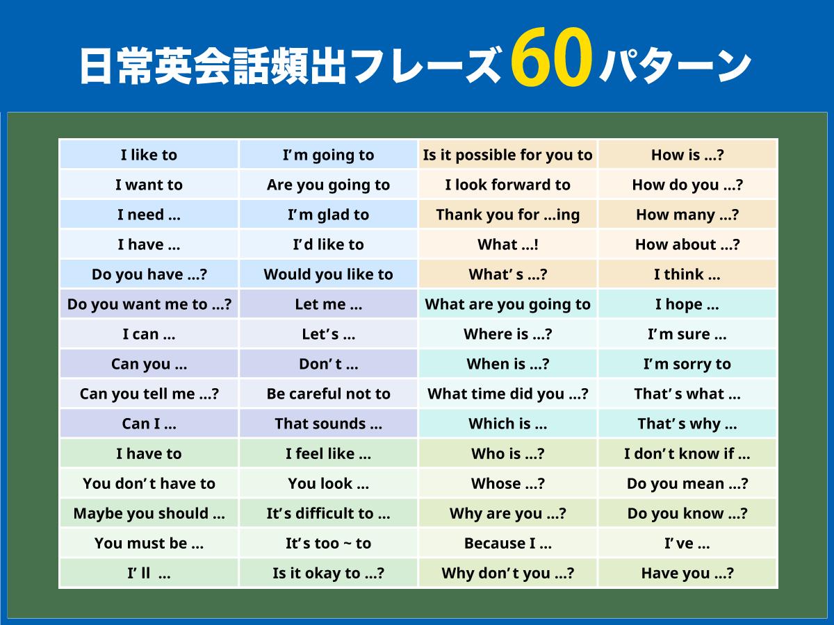 たった 60 単語 の 英文 法